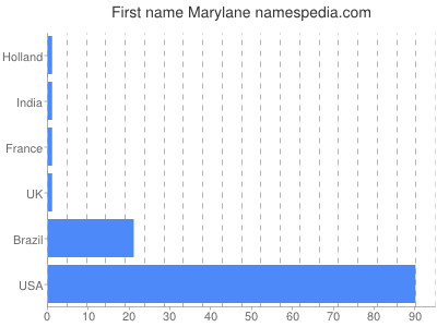 Given name Marylane
