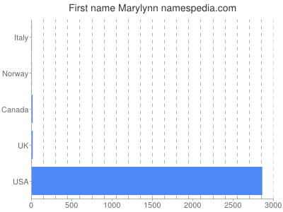 Given name Marylynn