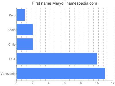 Given name Maryoli