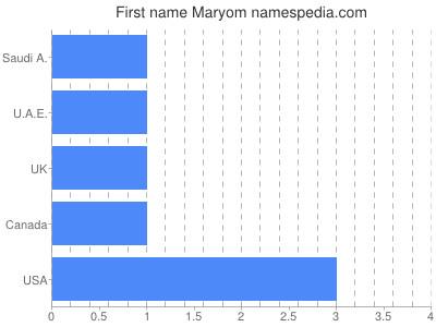 Given name Maryom
