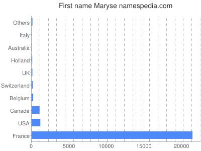 Given name Maryse