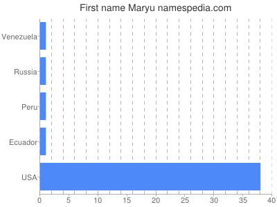Vornamen Maryu