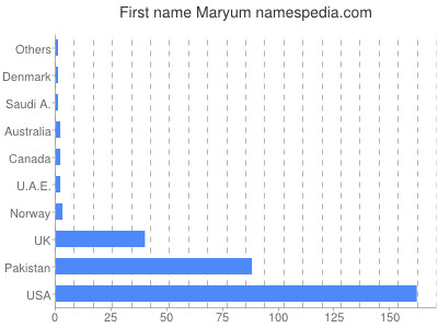 Given name Maryum
