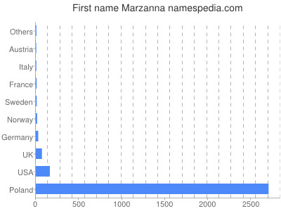 Given name Marzanna