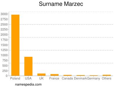 Surname Marzec