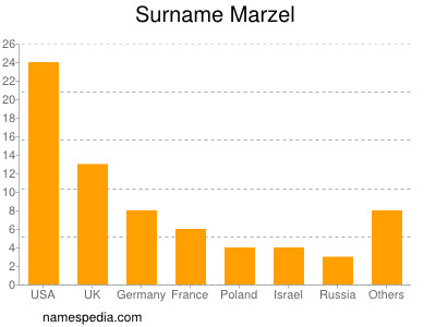Surname Marzel