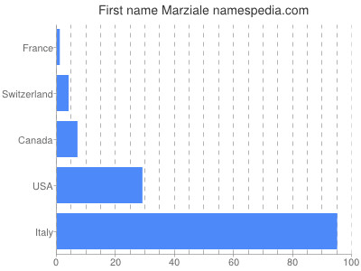 Given name Marziale