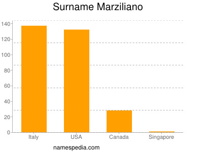 Surname Marziliano