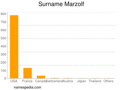 Surname Marzolf