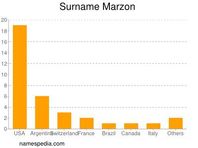 Surname Marzon