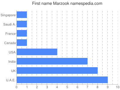 Given name Marzook