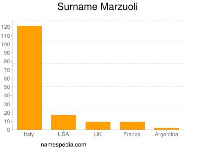 Surname Marzuoli