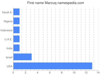 Given name Marzuq