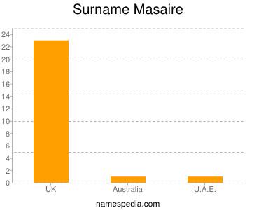 Surname Masaire