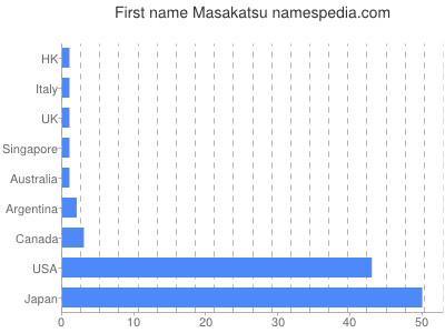 Given name Masakatsu