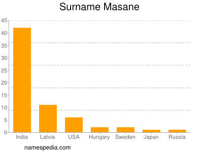 Surname Masane