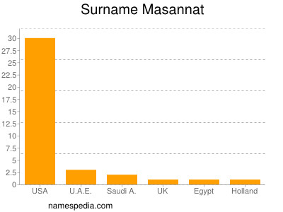 Surname Masannat