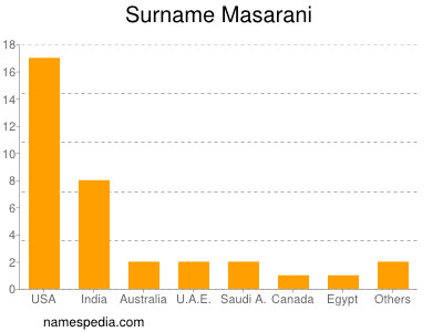 Surname Masarani