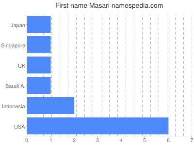 Given name Masari