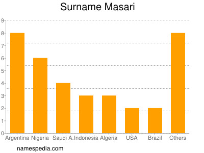 Surname Masari