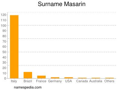 Surname Masarin