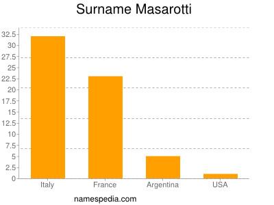 Surname Masarotti