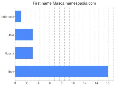 Given name Masca