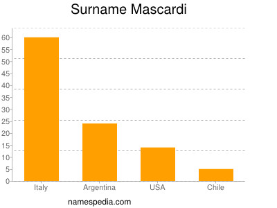 Surname Mascardi