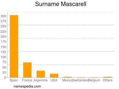 Surname Mascarell