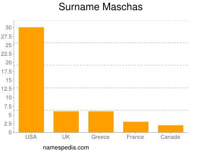 Surname Maschas