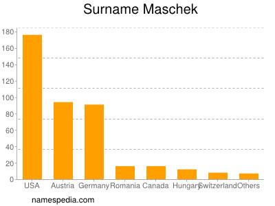 Surname Maschek