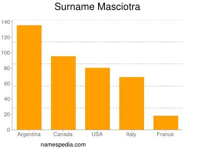 nom Masciotra