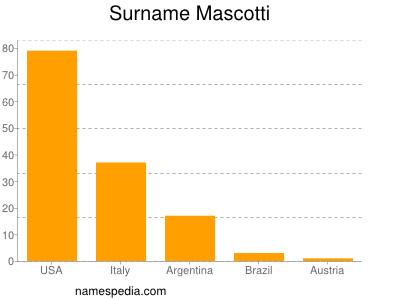 Surname Mascotti