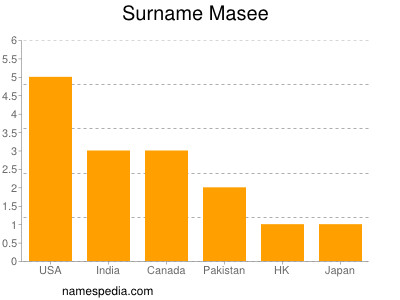Surname Masee