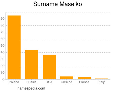 Surname Maselko