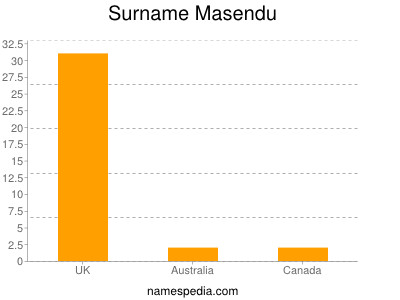 Surname Masendu