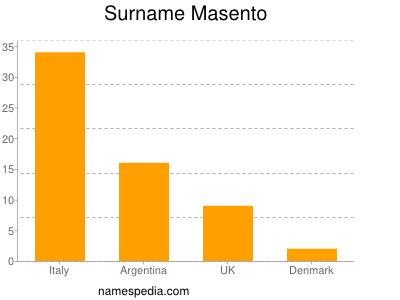 Surname Masento