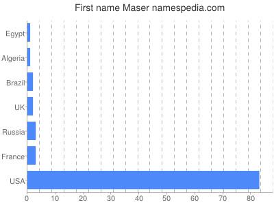 Given name Maser
