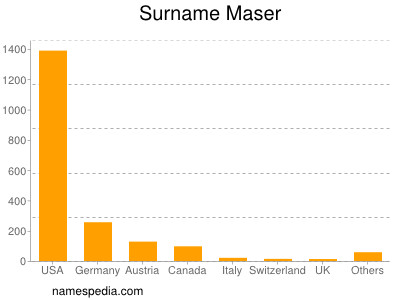 Surname Maser