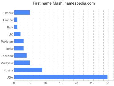 Given name Mashi
