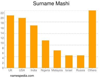 Surname Mashi