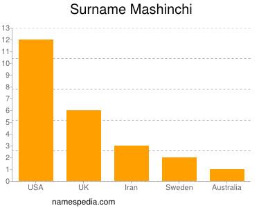 Surname Mashinchi