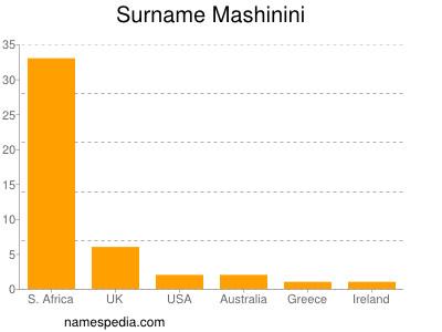 Surname Mashinini