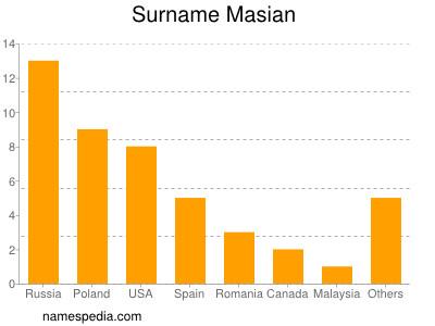 Surname Masian