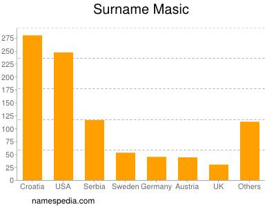 Surname Masic