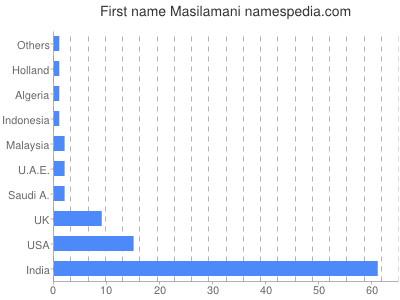 Given name Masilamani