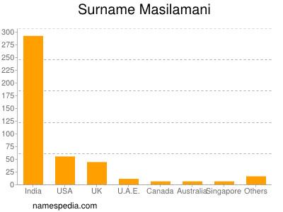 Surname Masilamani