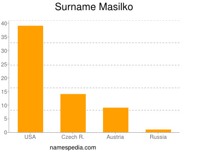 Surname Masilko
