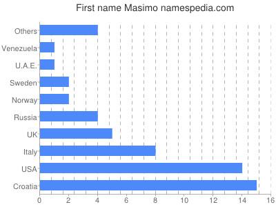 Given name Masimo