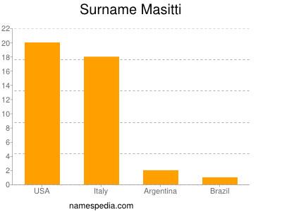 Surname Masitti